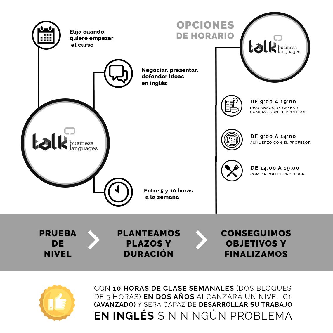 cursos de ingles para profesionales y ejecutivos